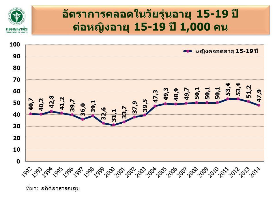 ที่มา: สถิติสาธารณสุข อัตราการคลอดในวัยรุ่นอายุ 15-19 ปี ต่อหญิงอายุ 15-19 ปี 1,000 คน อัตราการคลอดในวัยรุ่นอายุ 15-19 ปี ต่อหญิงอายุ 15-19 ปี 1,000 คน