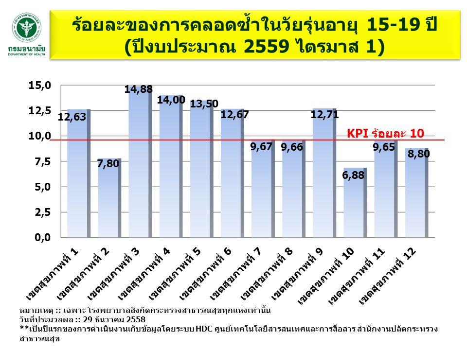 ร้อยละของการคลอดซ้ำในวัยรุ่นอายุ 15-19 ปี (ปีงบประมาณ 2559 ไตรมาส 1) หมายเหตุ :: เฉพาะ โรงพยาบาลสังกัดกระทรวงสาธารณสุขทุกแห่งเท่านั้น วันที่ประมวลผล :: 29 ธันวาคม 2558 **เป็นปีแรกของการดำเนินงานเก็บข้อมูลโดยระบบ HDC ศูนย์เทคโนโลยีสารสนเทศและการสื่อสาร สำนักงานปลัดกระทรวง สาธารณสุข KPI ร้อยละ 10