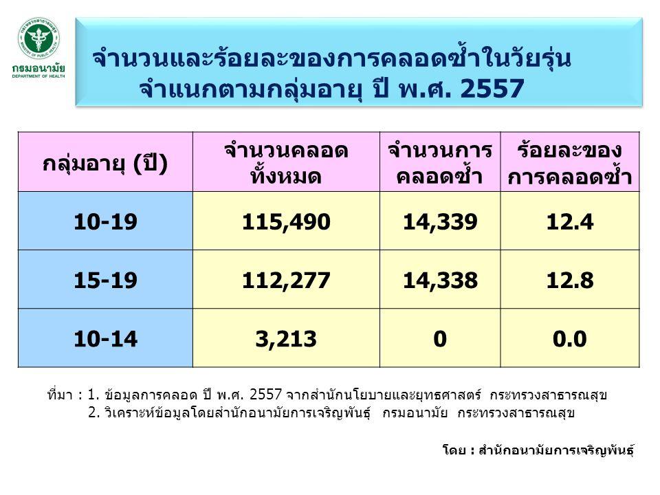 กลุ่มอายุ (ปี) จำนวนคลอด ทั้งหมด จำนวนการ คลอดซ้ำ ร้อยละของ การคลอดซ้ำ 10-19115,49014,33912.4 15-19112,27714,33812.8 10-143,21300.0 ที่มา : 1.