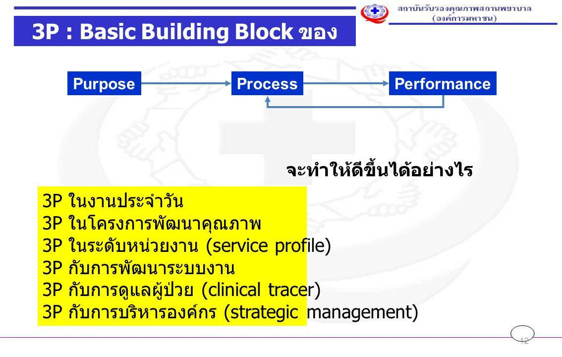 12 PurposeProcessPerformance จะทำให้ดีขึ้นได้อย่างไร 3P ในงานประจำวัน 3P ในโครงการพัฒนาคุณภาพ 3P ในระดับหน่วยงาน (service profile) 3P กับการพัฒนาระบบงาน 3P กับการดูแลผู้ป่วย (clinical tracer) 3P กับการบริหารองค์กร (strategic management) 3P : Basic Building Block ของ คุณภาพ