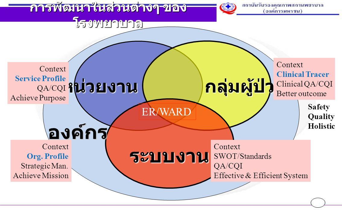หน่วยงาน กลุ่มผู้ป่วย กลุ่มผู้ป่วย ระบบงาน การพัฒนาในส่วนต่างๆ ของ โรงพยาบาล องค์กร Context Clinical Tracer Clinical QA/CQI Better outcome Context Service Profile QA/CQI Achieve Purpose Context SWOT/Standards QA/CQI Effective & Efficient System Context Org.