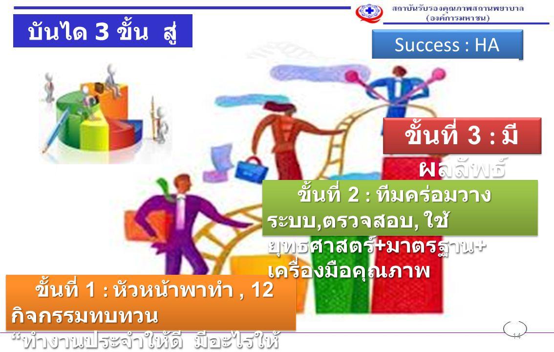 14 บันได 3 ขั้น สู่ HA Success : HA ขั้นที่ 1 : หัวหน้าพาทำ, 12 กิจกรรมทบทวน ขั้นที่ 1 : หัวหน้าพาทำ, 12 กิจกรรมทบทวน ทำงานประจำให้ดี มีอะไรให้ คุยกัน ขยันทบทวน ขั้นที่ 1 : หัวหน้าพาทำ, 12 กิจกรรมทบทวน ขั้นที่ 1 : หัวหน้าพาทำ, 12 กิจกรรมทบทวน ทำงานประจำให้ดี มีอะไรให้ คุยกัน ขยันทบทวน ขั้นที่ 2 : ทีมคร่อมวาง ระบบ, ตรวจสอบ, ใช้ ยุทธศาสตร์ + มาตรฐาน + เครื่องมือคุณภาพ ขั้นที่ 2 : ทีมคร่อมวาง ระบบ, ตรวจสอบ, ใช้ ยุทธศาสตร์ + มาตรฐาน + เครื่องมือคุณภาพ ขั้นที่ 3 : มี ผลลัพธ์