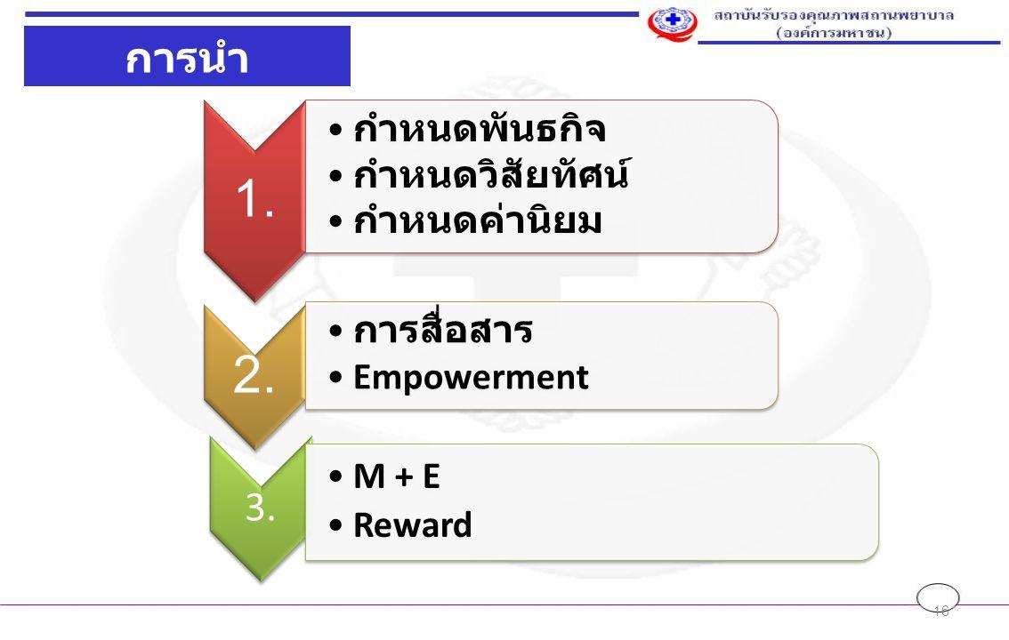 16 1. กำหนดพันธกิจ กำหนดวิสัยทัศน์ กำหนดค่านิยม 2. การสื่อสาร Empowerment 3. M + E Reward การนำ