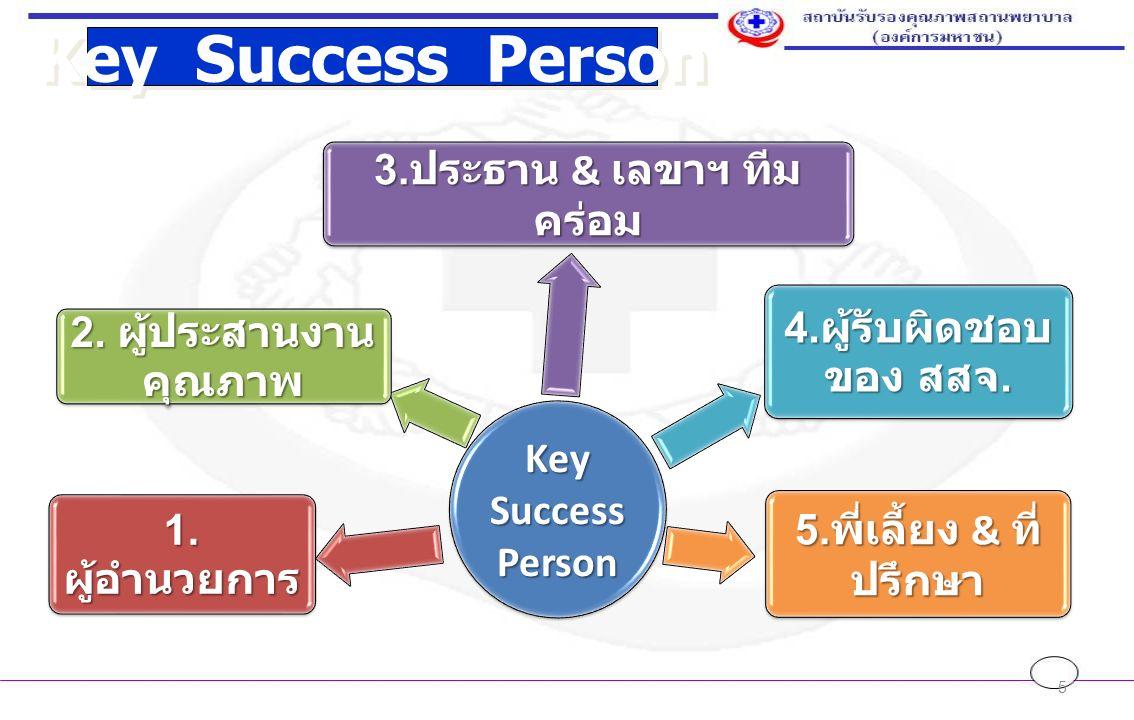 5 Key Success Person 1. ผู้อำนวยการ 2. ผู้ประสานงาน คุณภาพ 3.