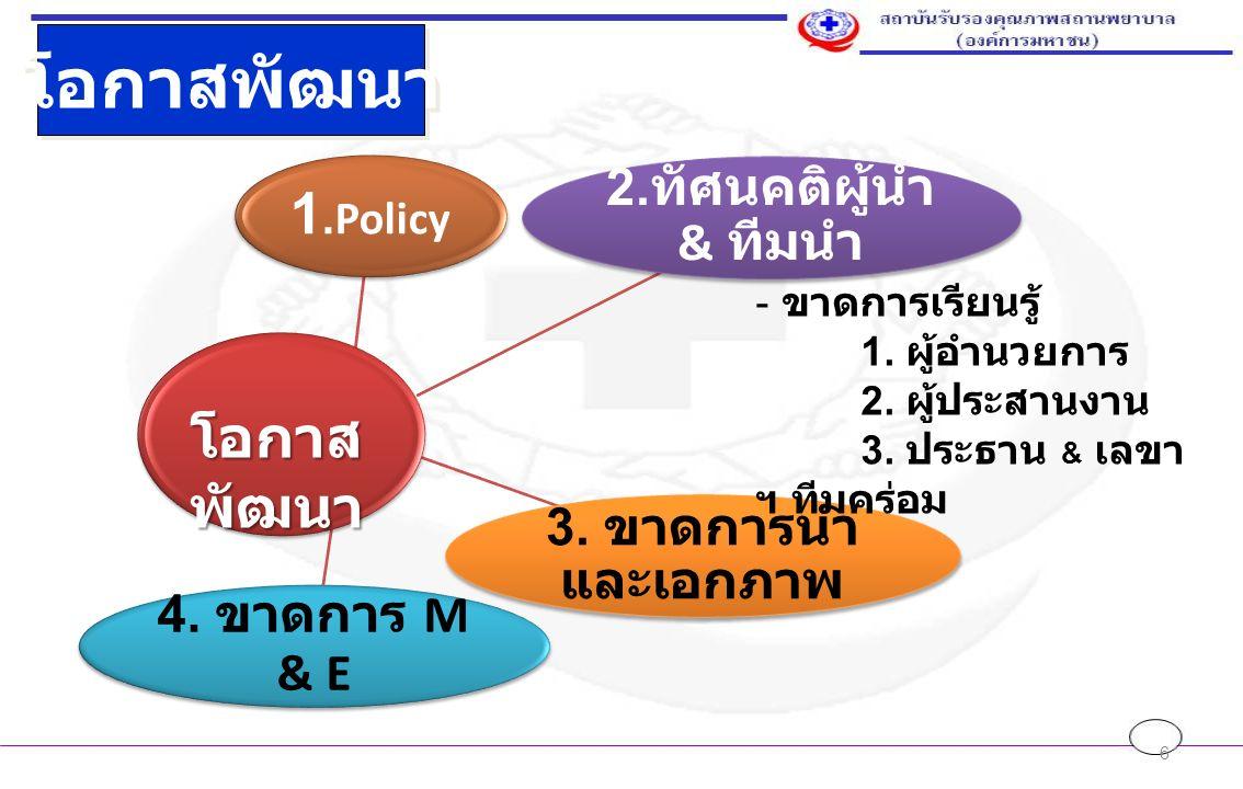6 โอกาสพัฒนา 1.Policy 2. ทัศนคติผู้นำ & ทีมนำ 3. ขาดการนำ และเอกภาพ 4.