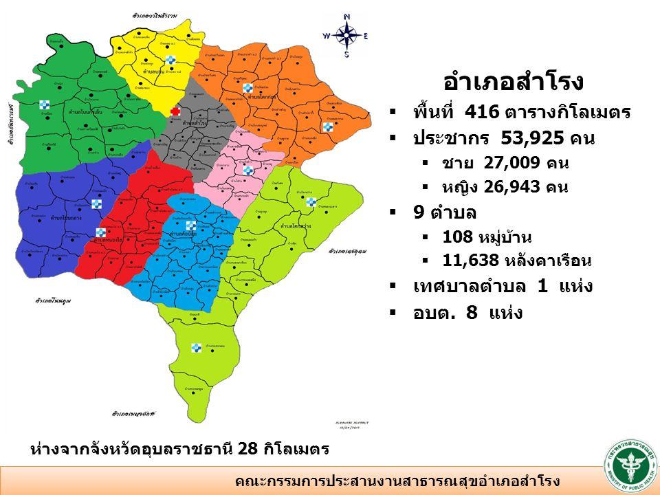อำเภอสำโรง  พื้นที่ 416 ตารางกิโลเมตร  ประชากร 53,925 คน  ชาย 27,009 คน  หญิง 26,943 คน  9 ตำบล  108 หมู่บ้าน  11,638 หลังคาเรือน  เทศบาลตำบล