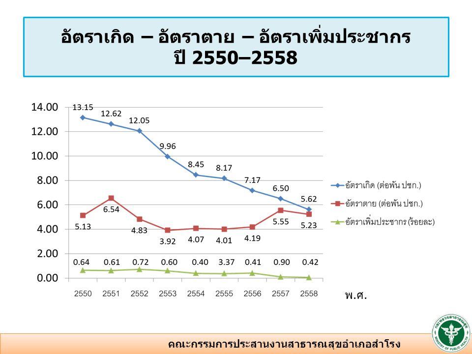 พ.ศ. อัตราเกิด – อัตราตาย – อัตราเพิ่มประชากร ปี 2550–2558 3 คณะกรรมการประสานงานสาธารณสุขอำเภอสำโรง