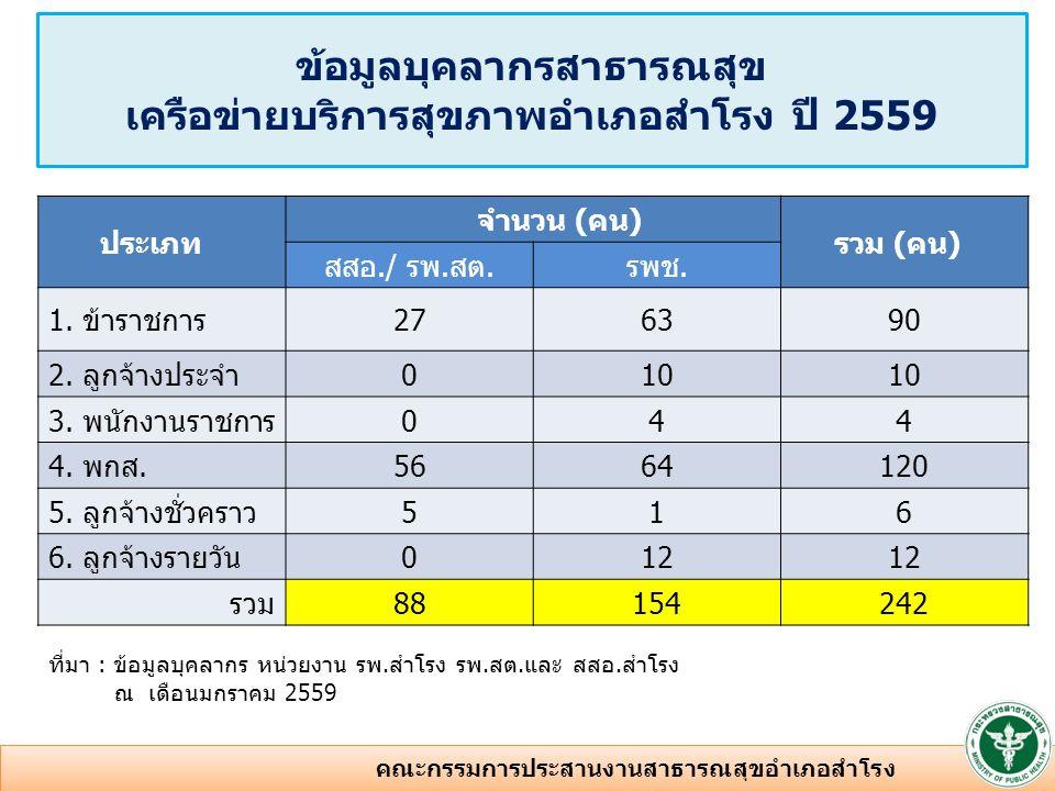 อัตราส่วนวิชาชีพหลักต่อประชากร เครือข่ายบริการสุขภาพ อำเภอสำโรง ปี 2559 ที่มา : ข้อมูลบุคลากร หน่วยงาน คปสอ.สำโรง ณ เดือนมกราคม 2559 สหวิชาชีพ จำนวนอัตรา/ประชากร ระดับเขต ระดับ ประเทศ แพทย์61 : 8,9711 : 5,6501: 2,533 ทันตแพทย์31 : 17,9421 : 17,3821: 11,233 เภสัชกร31 : 17,9421 : 9,1611: 6,465 พยาบาลวิชาชีพ 521 : 1,0351 : 6391: 495 นักวิชาการ สาธารณสุข 301 : 1,794 5 คณะกรรมการประสานงานสาธารณสุขอำเภอสำโรง