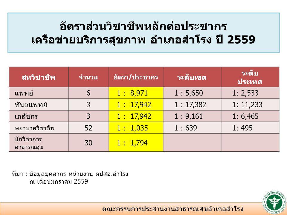 ลำดับโรคจำนวน(ครั้ง) 1DM 8,834 2Hypertension 7,795 3ไขมันในเลือดสูง 6,892 4Dyspepsia 3,284 5URI 2,812 ที่มา : ข้อมูลการให้บริการจากโปรแกรม HIWIN รพ.สำโรง ( ข้อมูลช่วงเดือนตุลาคม 2557- กันยายน 2558) โรค 5 ลำดับแรก ผู้ป่วยนอก ปี 2558 เครือข่ายบริการสุขภาพอำเภอสำโรง 6 คณะกรรมการประสานงานสาธารณสุขอำเภอสำโรง