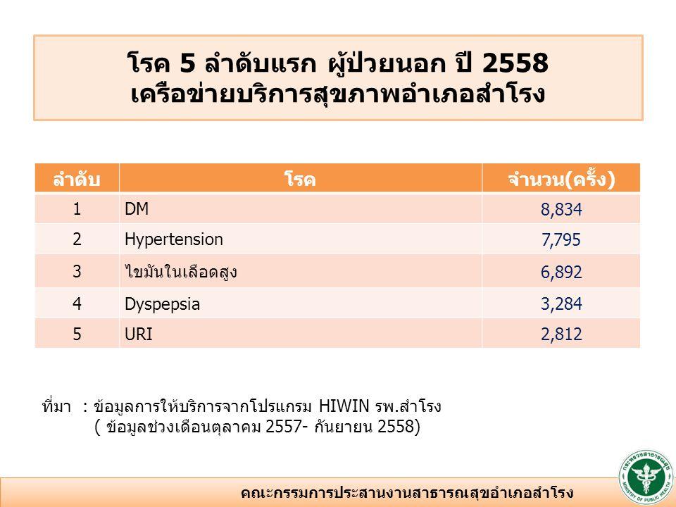 ลำดับโรคจำนวน(ราย) 1 Diarrhea338 2 Chronic kidney disease180 3 DM170 4 Pneumonia156 5 Dyspepsia85 ที่มา : ข้อมูลการให้บริการจากโปรแกรม HIWIN รพ.สำโรง (ข้อมูลช่วงเดือนตุลาคม 2557- กันยายน 2558) โรค 5 ลำดับแรก ผู้ป่วยใน ปี 2558 เครือข่ายบริการสุขภาพอำเภอสำโรง 7 คณะกรรมการประสานงานสาธารณสุขอำเภอสำโรง