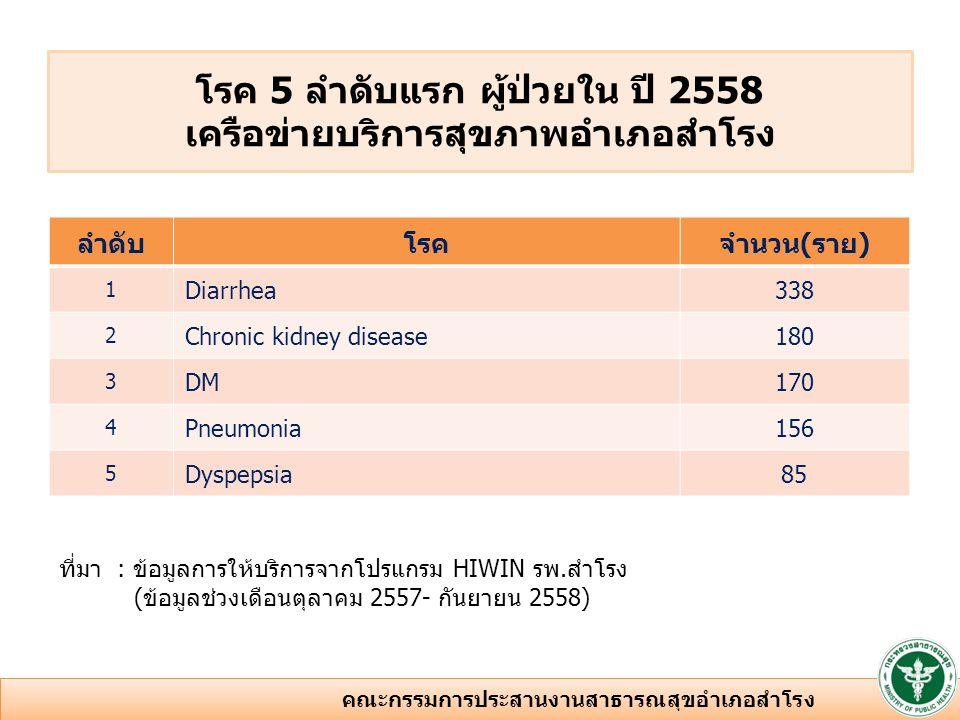 ลำดับโรคจำนวน(ราย) 1 Diarrhea338 2 Chronic kidney disease180 3 DM170 4 Pneumonia156 5 Dyspepsia85 ที่มา : ข้อมูลการให้บริการจากโปรแกรม HIWIN รพ.สำโรง