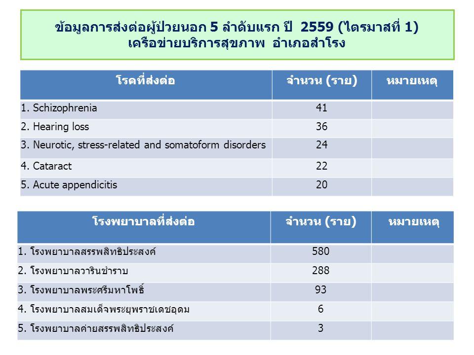 ข้อมูลการส่งต่อผู้ป่วยนอก 5 ลำดับแรก ปี 2559 (ไตรมาสที่ 1) เครือข่ายบริการสุขภาพ อำเภอสำโรง ที่มา : รายงานการส่งต่อ รพ.............................. ณ