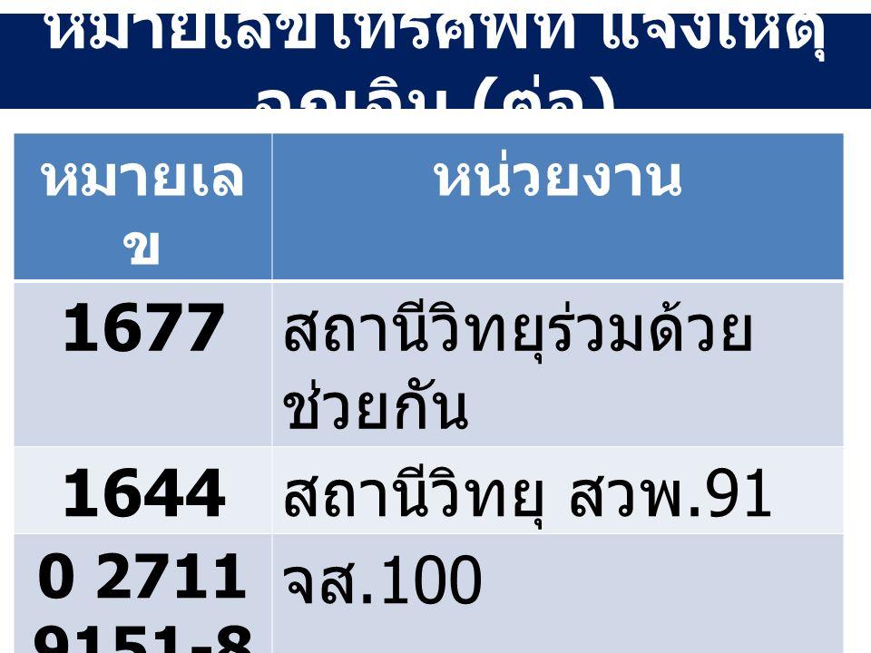 หมายเลขโทรศัพท์ แจ้งเหตุ ฉุกเฉิน ( ต่อ ) หมายเล ข หน่วยงาน 1677 สถานีวิทยุร่วมด้วย ช่วยกัน 1644 สถานีวิทยุ สวพ.91 0 2711 9151-8 จส.100