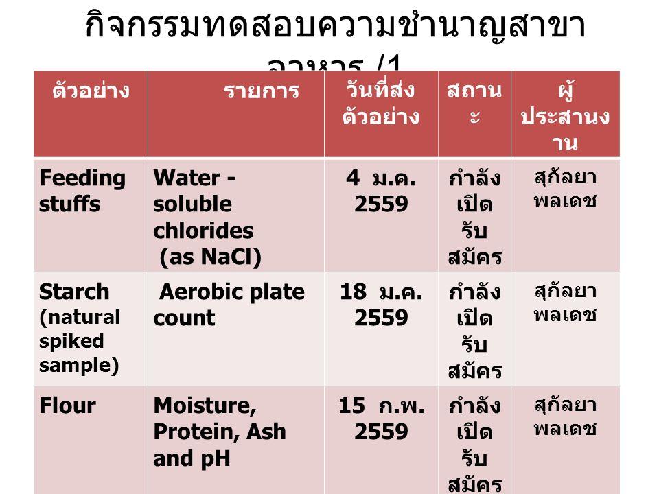กิจกรรมทดสอบความชำนาญสาขา อาหาร /1 ตัวอย่างรายการ วันที่ส่ง ตัวอย่าง สถาน ะ ผู้ ประสานง าน Feeding stuffs Water - soluble chlorides (as NaCl) 4 ม. ค.