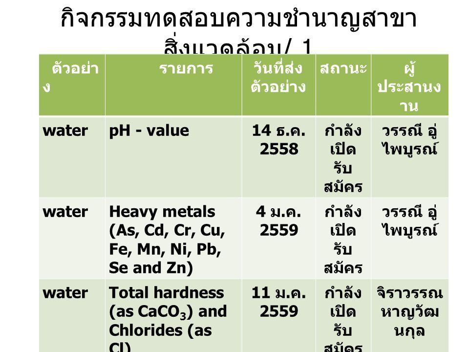 กิจกรรมทดสอบความชำนาญสาขา สิ่งแวดล้อม / 1 ตัวอย่า ง รายการ วันที่ส่ง ตัวอย่าง สถานะผู้ ประสานง าน water pH - value 14 ธ. ค. 2558 กำลัง เปิด รับ สมัคร