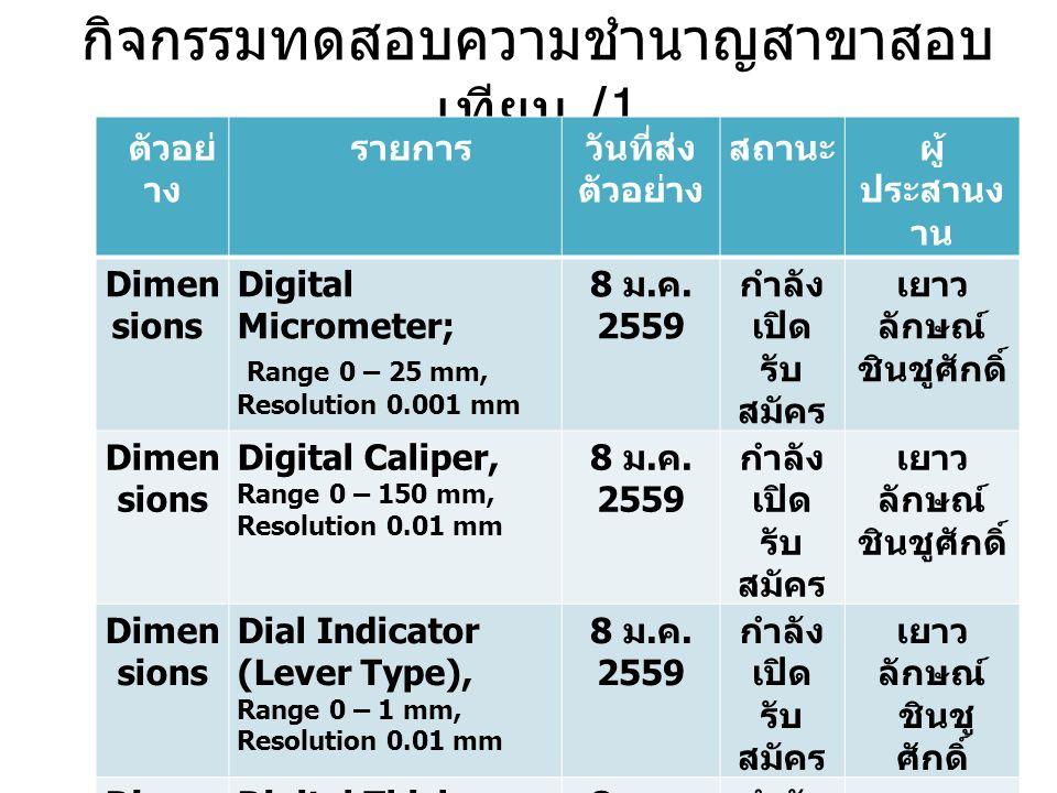 กิจกรรมทดสอบความชำนาญสาขาสอบ เทียบ /1 ตัวอย่ าง รายการ วันที่ส่ง ตัวอย่าง สถานะผู้ ประสานง าน Dimen sions Digital Micrometer; Range 0 – 25 mm, Resolution 0.001 mm 8 ม.