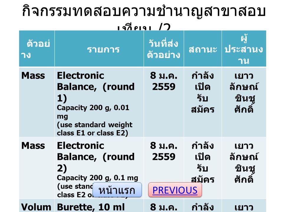 กิจกรรมทดสอบความชำนาญสาขาสอบ เทียบ /2 ตัวอย่ าง รายการ วันที่ส่ง ตัวอย่าง สถานะ ผู้ ประสานง าน MassElectronic Balance, (round 1) Capacity 200 g, 0.01 mg (use standard weight class E1 or class E2) 8 ม.