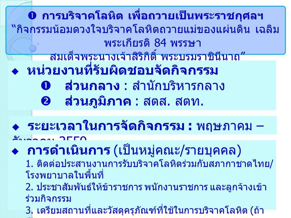 """ การบริจาคโลหิต เพื่อถวายเป็นพระราชกุศลฯ """" กิจกรรมน้อมดวงใจบริจาคโลหิตถวายแม่ของแผ่นดิน เฉลิม พระเกียรติ 84 พรรษา สมเด็จพระนางเจ้าสิริกิติ์ พระบรมราช"""