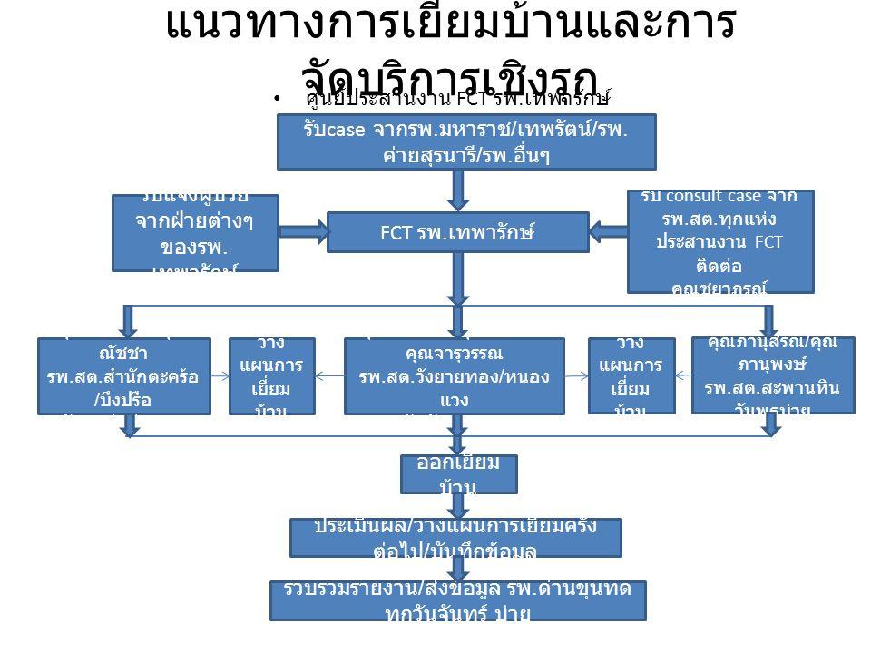 แนวทางการเยี่ยมบ้านและการ จัดบริการเชิงรุก ศูนย์ประสานงาน FCT รพ.