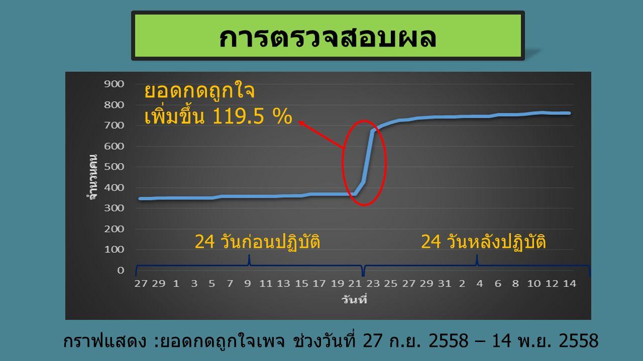 การตรวจสอบผล กราฟแสดง :ยอดกดถูกใจเพจ ช่วงวันที่ 27 ก.ย. 2558 – 14 พ.ย. 2558 ยอดกดถูกใจ เพิ่มขึ้น 119.5 % 24 วันก่อนปฏิบัติ24 วันหลังปฏิบัติ