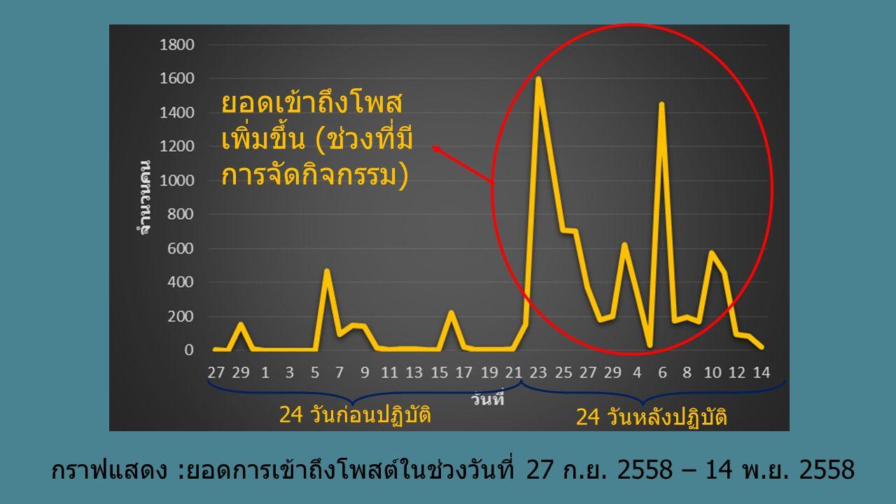 กราฟแสดง :ยอดการเข้าถึงโพสต์ในช่วงวันที่ 27 ก.ย. 2558 – 14 พ.ย. 2558 24 วันก่อนปฏิบัติ 24 วันหลังปฏิบัติ ยอดเข้าถึงโพส เพิ่มขึ้น (ช่วงที่มี การจัดกิจก