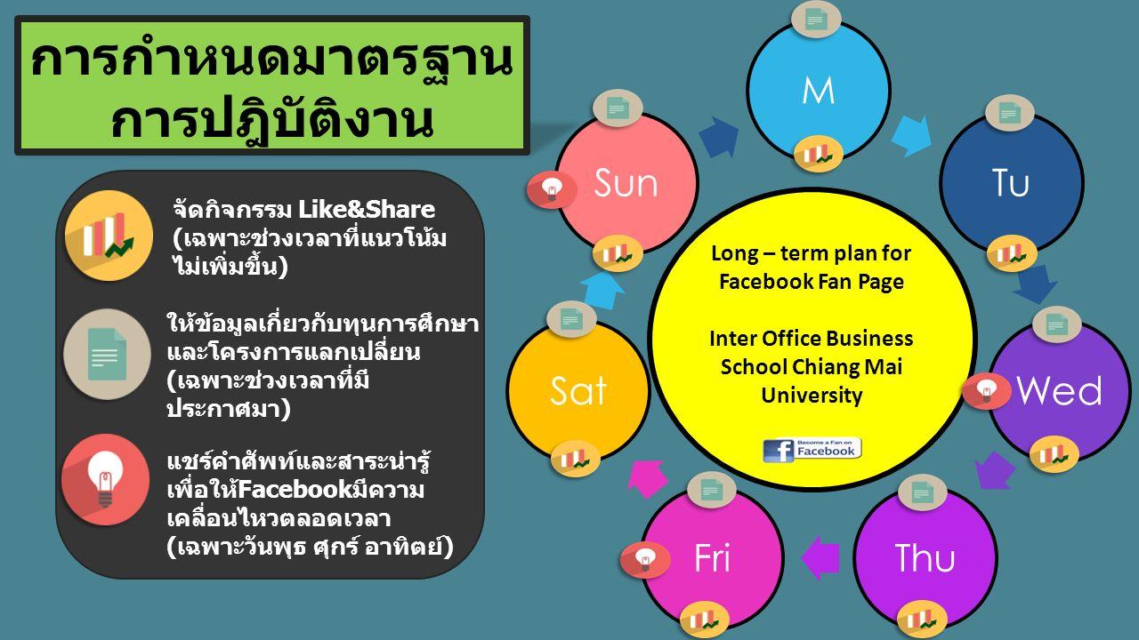 MTu Wed ThuFriSatSun Long – term plan for Facebook Fan Page Inter Office Business School Chiang Mai University การกำหนดมาตรฐาน การปฎิบัติงาน จัดกิจกรร