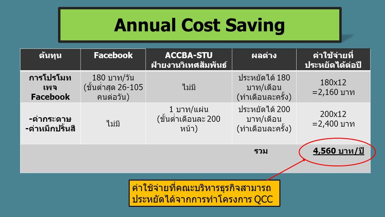 ต้นทุนFacebookACCBA-STU ฝ่ายงานวิเทศสัมพันธ์ ผลต่างค่าใช้จ่ายที่ ประหยัดได้ต่อปี การโปรโมท เพจ Facebook 180 บาท/วัน (ขั้นต่ำสุด 26-105 คนต่อวัน) ไม่มี