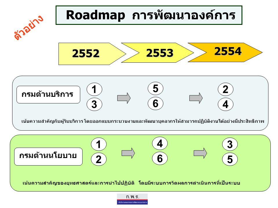 Roadmap การพัฒนาองค์การ 2552 2554 กรมด้านบริการ กรมด้านนโยบาย 1 เน้นความสำคัญกับผู้รับบริการ โดยออกแบบกระบวนงานและพัฒนาบุคลากรให้สามารถปฏิบัติงานได้อย่างมีประสิทธิภาพ เน้นความสำคัญของยุทธศาสตร์และการนำไปปฏิบัติ โดยมีระบบการวัดผลการดำเนินการที่เป็นระบบ 2553 3 5 6 2 4 1 2 4 6 3 5 ตัวอย่าง