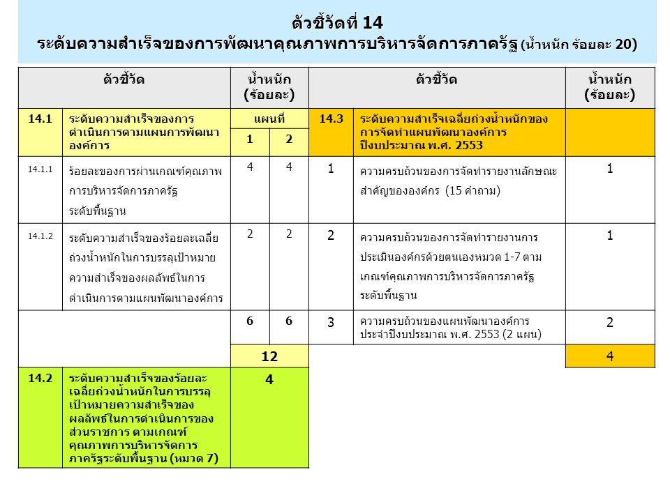 แบบฟอร์มรายงาน แบบฟอร์มรายงานมีจำนวน 8 แบบฟอร์ม แบบฟอร์มที่ 1: แบบฟอร์มแผนพัฒนาองค์การประจำปีงบประมาณ พ.ศ.