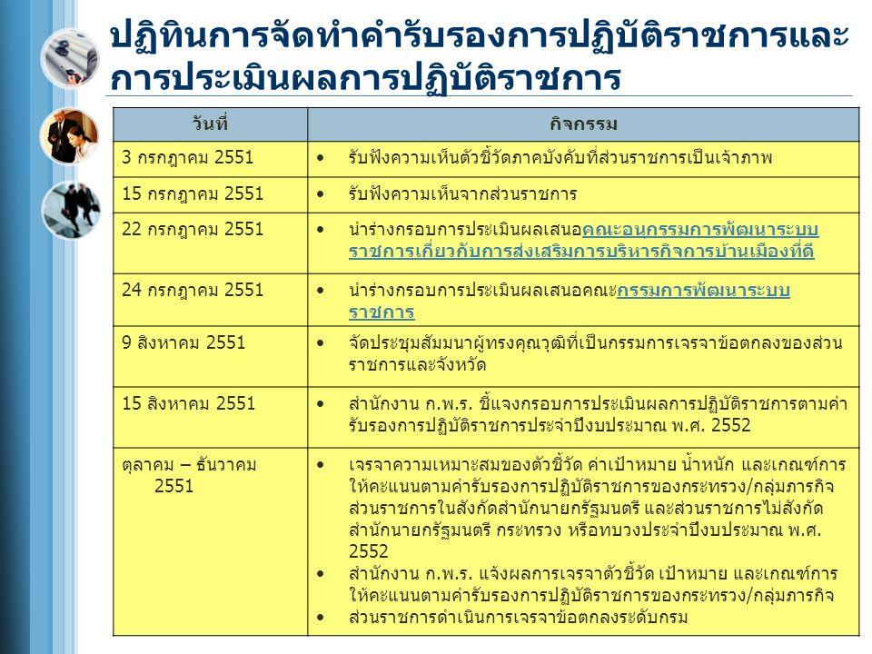 ปฏิทินการจัดทำคำรับรองการปฏิบัติราชการและ การประเมินผลการปฏิบัติราชการ วันที่กิจกรรม 3 กรกฎาคม 2551  รับฟังความเห็นตัวชี้วัดภาคบังคับที่ส่วนราชการเป็