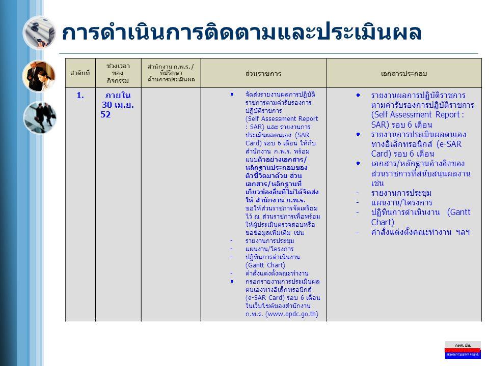 การดำเนินการติดตามและประเมินผล ลำดับที่ ช่วงเวลา ของ กิจกรรม สำนักงาน ก.พ.ร. / ที่ปรึกษา ด้านการประเมินผล ส่วนราชการเอกสารประกอบ 1.ภายใน 30 เม.ย. 52 