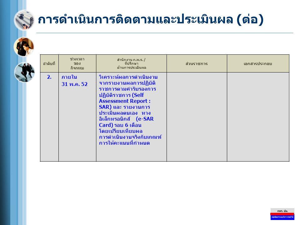 การดำเนินการติดตามและประเมินผล (ต่อ) ลำดับที่ ช่วงเวลา ของ กิจกรรม สำนักงาน ก.พ.ร. / ที่ปรึกษา ด้านการประเมินผล ส่วนราชการเอกสารประกอบ 2.2.ภายใน 31 พ.