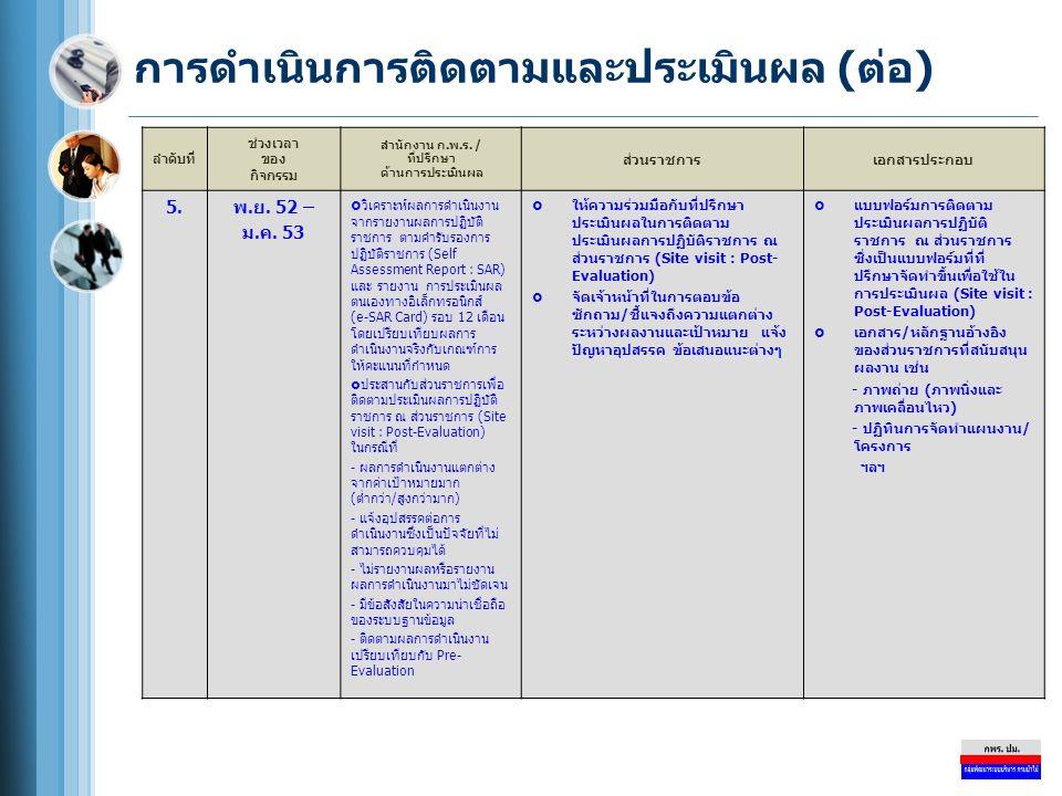 การดำเนินการติดตามและประเมินผล (ต่อ) ลำดับที่ ช่วงเวลา ของ กิจกรรม สำนักงาน ก.พ.ร. / ที่ปรึกษา ด้านการประเมินผล ส่วนราชการเอกสารประกอบ 5.พ.ย. 52 – ม.ค