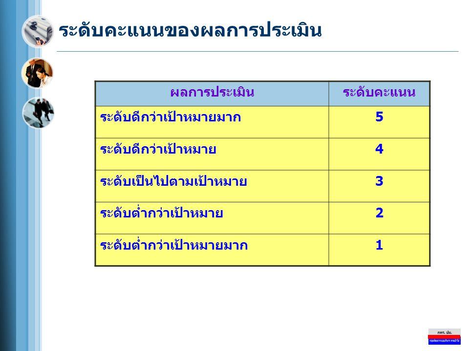 ระดับคะแนนของผลการประเมิน ผลการประเมินระดับคะแนน ระดับดีกว่าเป้าหมายมาก5 ระดับดีกว่าเป้าหมาย4 ระดับเป็นไปตามเป้าหมาย3 ระดับต่ำกว่าเป้าหมาย2 ระดับต่ำกว