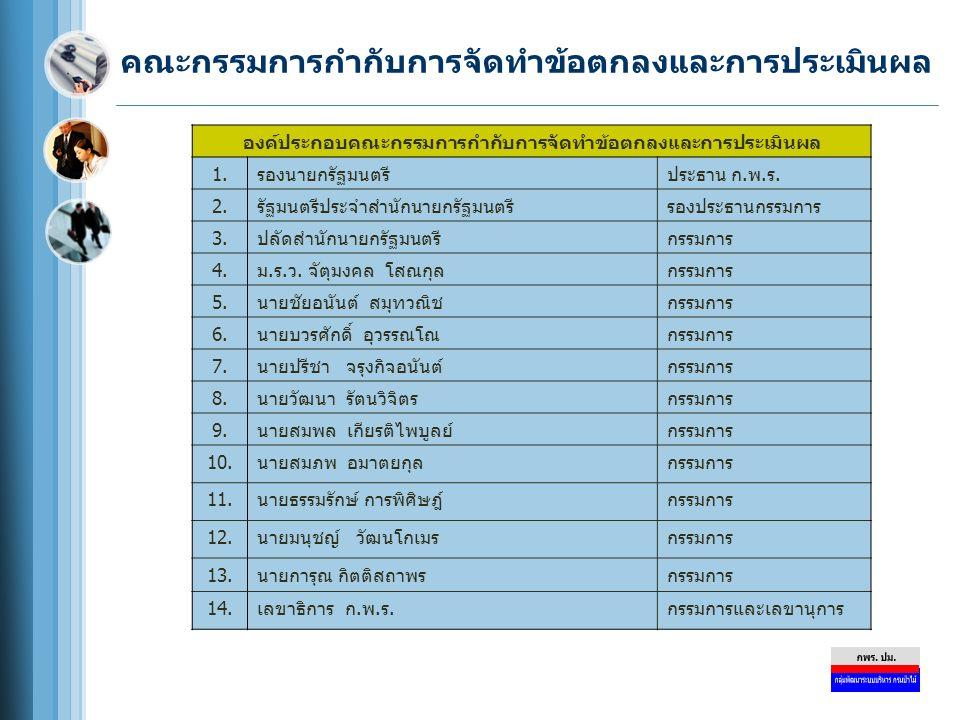 ปฏิทินการจัดทำคำรับรองการปฏิบัติราชการและ การประเมินผลการปฏิบัติราชการ (ต่อ) วันที่กิจกรรม 30 เมษายน 2552 ส่วนราชการส่งรายงานการประเมินผลตนเอง (Self Assessment Report) รอบ 6 เดือน (1 ตุลาคม 2551 – 31 มีนาคม 2552) จำนวน 3 ชุด และแผ่น บันทึกข้อมูล 1 แผ่น ให้สำนักงาน ก.พ.ร และกรอก e – SAR Card เข้า ระบบในเว็บไซต์ของสำนักงาน ก.พ.ร.