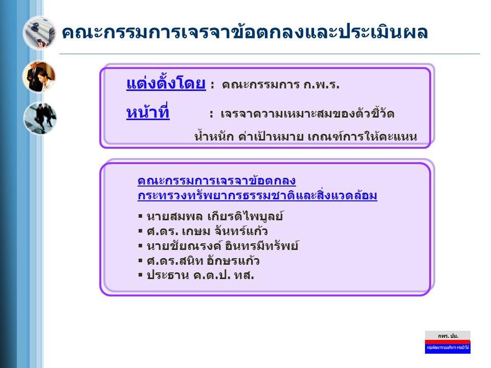 ปฏิทินการจัดทำคำรับรองการปฏิบัติราชการและ การประเมินผลการปฏิบัติราชการ (ต่อ) วันที่กิจกรรม ภายใน 31 ตุลาคม 2552 ส่วนราชการส่งรายงานการประเมินผลตนเอง (Self Assessment Report) รอบ 12 เดือน (1 ตุลาคม 2551 – 30 กันยายน 2552) จำนวน 3 ชุด และ แผ่นบันทึกข้อมูล 1 แผ่น ให้สำนักงาน ก.พ.ร.