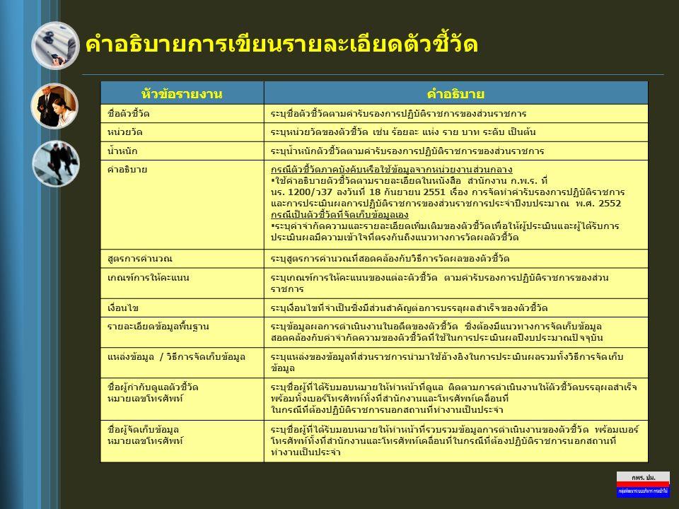 คำอธิบายการเขียนรายละเอียดตัวชี้วัด หัวข้อรายงานคำอธิบาย ชื่อตัวชี้วัดระบุชื่อตัวชี้วัดตามคำรับรองการปฏิบัติราชการของส่วนราชการ หน่วยวัดระบุหน่วยวัดขอ