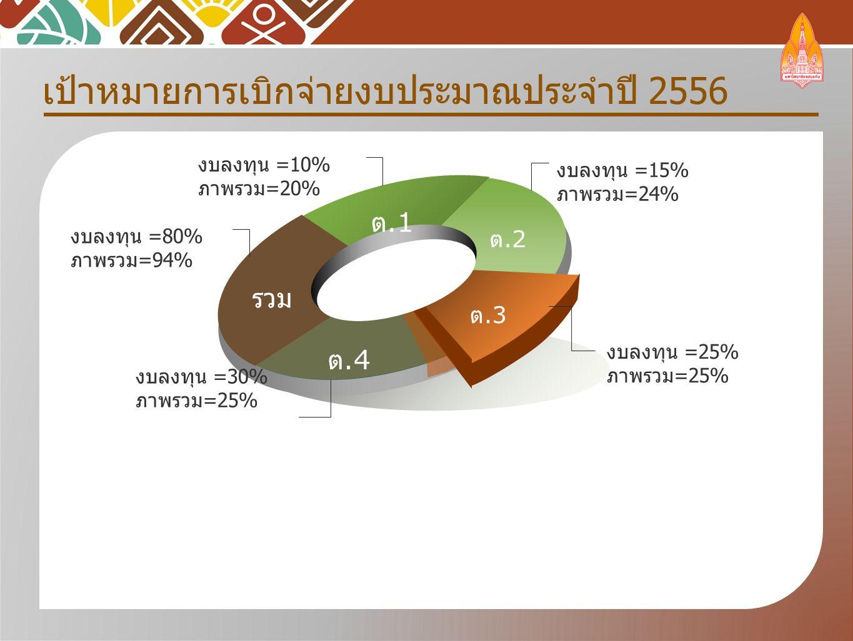 เป้าหมายการเบิกจ่ายงบประมาณประจำปี 2556 รวม ต.1 ต.2 ต.3 ต.4 งบลงทุน =15% ภาพรวม=24% งบลงทุน =80% ภาพรวม=94% งบลงทุน =10% ภาพรวม=20% งบลงทุน =25% ภาพรวม=25% งบลงทุน =30% ภาพรวม=25%
