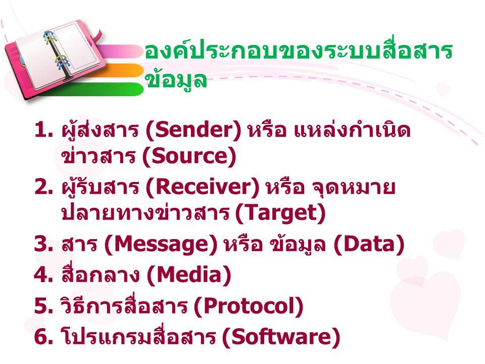 องค์ประกอบของระบบสื่อสาร ข้อมูล 1. ผู้ส่งสาร (Sender) หรือ แหล่งกำเนิด ข่าวสาร (Source) 2.