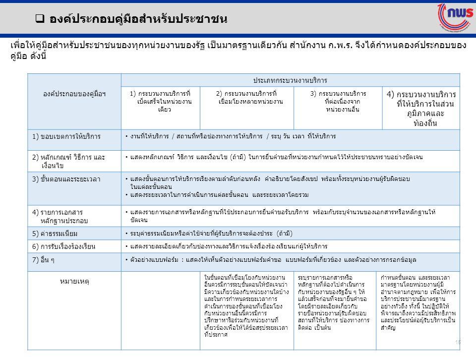  องค์ประกอบคู่มือสำหรับประชาชน องค์ประกอบของคู่มือฯ ประเภทกระบวนงานบริการ 1) กระบวนงานบริการที่ เบ็ดเสร็จในหน่วยงาน เดียว 2) กระบวนงานบริการที่ เชื่อมโยงหลายหน่วยงาน 3) กระบวนงานบริการ ที่ต่อเนื่องจาก หน่วยงานอื่น 4) กระบวนงานบริการ ที่ให้บริการในส่วน ภูมิภาคและ ท้องถิ่น 1) ขอบเขตการให้บริการ งานที่ให้บริการ / สถานที่หรือช่องทางการให้บริการ / ระบุ วัน เวลา ที่ให้บริการ 2) หลักเกณฑ์ วิธีการ และ เงื่อนไข แสดงหลักเกณฑ์ วิธีการ และเงื่อนไข (ถ้ามี) ในการยื่นคำขอที่หน่วยงานกำหนดไว้ให้ประชาชนทราบอย่างชัดเจน 3) ขั้นตอนและระยะเวลา แสดงขั้นตอนการให้บริการเรียงตามลำดับก่อนหลัง คำอธิบายโดยสังเขป พร้อมทั้งระบุหน่วยงานผู้รับผิดชอบ ในแต่ละขั้นตอน แสดงระยะเวลาในการดำเนินการแต่ละขั้นตอน และระยะเวลาโดยรวม 4) รายการเอกสาร หลักฐานประกอบ แสดงรายการเอกสารหรือหลักฐานที่ใช้ประกอบการยื่นคำขอรับบริการ พร้อมกับระบุจำนวนของเอกสารหรือหลักฐานให้ ชัดเจน 5) ค่าธรรมเนียม ระบุค่าธรรมเนียมหรือค่าใช้จ่ายที่ผู้รับบริการจะต้องชำระ (ถ้ามี) 6) การรับเรื่องร้องเรียน แสดงรายละเอียดเกี่ยวกับช่องทางและวิธีการแจ้งเรื่องร้องเรียนแก่ผู้ให้บริการ 7) อื่น ๆ ตัวอย่างแบบฟอร์ม : แสดงให้เห็นตัวอย่างแบบฟอร์มคำขอ แบบฟอร์มที่เกี่ยวข้อง และตัวอย่างการกรอกข้อมูล หมายเหตุ ในขั้นตอนที่เชื่อมโยงกับหน่วยงาน อื่นควรมีการระบุขั้นตอนให้ชัดเจนว่า มีความเกี่ยวข้องกับหน่วยงานใดบ้าง และในการกำหนดระยะเวลาการ ดำเนินการของขั้นตอนที่เชื่อมโยง กับหน่วยงานอื่นนี้ควรมีการ ปรึกษาหารือร่วมกับหน่วยงานที่ เกี่ยวข้องเพื่อให้ได้ข้อสรุประยะเวลา ที่ประกาศ ระบุรายการเอกสารหรือ หลักฐานที่ต้องไปดำเนินการ กับหน่วยงานของรัฐอื่น ๆ ให้ แล้วเสร็จก่อนที่จะมายื่นคำขอ โดยมีรายละเอียดเกี่ยวกับ รายชื่อหน่วยงานผู้รับผิดชอบ สถานที่ให้บริการ ช่องทางการ ติดต่อ เป็นต้น กำหนดขั้นตอน และระยะเวลา มาตรฐานโดยหน่วยงานผู้มี อำนาจตามกฎหมาย เพื่อให้การ บริการประชาชนมีมาตรฐาน อย่างทั่วถึง ทั้งนี้ ในปฏิบัติให้ พิจารณาถึงความมีประสิทธิภาพ และประโยชน์ต่อผู้รับบริการเป็น สำคัญ เพื่อให้คู่มือสำหรับประชาชนของทุกหน่วยงานของรัฐ เป็นมาตรฐานเดียวกัน สำนักงาน ก.พ.ร.