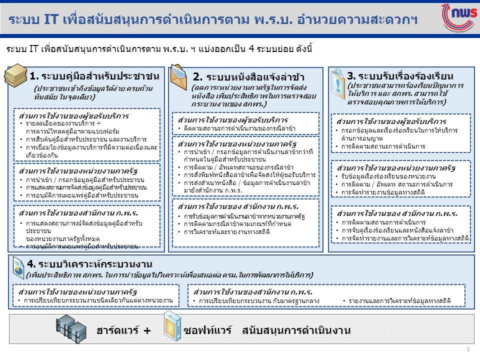 16 สำนักงานเกษตรอำเภอ ขอให้อำเภอแจ้ง สำนักงานเกษตรอำเภอ ดำเนินการ ดังนี้ ( หนังสือจังหวัดอุบลฯ ที่ อบ 0009/ ว 465 ลงวันที่ 27 มกราคม 2559 เรื่อง แนวทางปฏิบัติตามพระราชบัญญัติการอำนวยความสะดวกฯ ) ๑.