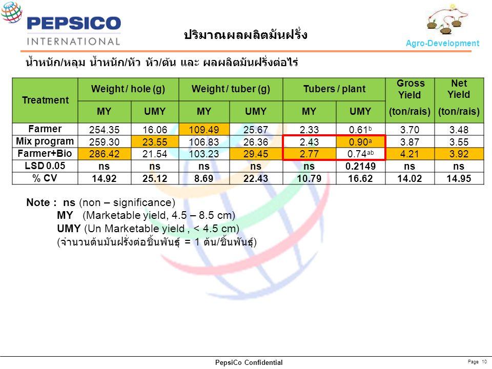 Page 10 PepsiCo Confidential Agro-Development น้ำหนัก / หลุม น้ำหนัก / หัว หัว / ต้น และ ผลผลิตมันฝรั่งต่อไร่ Treatment Weight / hole (g)Weight / tuber (g)Tubers / plant Gross Yield Net Yield MYUMYMYUMYMYUMY(ton/rais) Farmer 254.3516.06109.4925.672.330.61 b 3.703.48 Mix program 259.3023.55106.8326.362.430.90 a 3.873.55 Farmer+Bio 286.4221.54103.2329.452.770.74 ab 4.213.92 LSD 0.05 ns 0.2149ns % CV 14.9225.128.6922.4310.7916.6214.0214.95 Note : ns (non – significance) MY (Marketable yield, 4.5 – 8.5 cm) UMY (Un Marketable yield, < 4.5 cm) ( จำนวนต้นมันฝรั่งต่อชิ้นพันธุ์ = 1 ต้น / ชิ้นพันธุ์ ) ปริมาณผลผลิตมันฝรั่ง