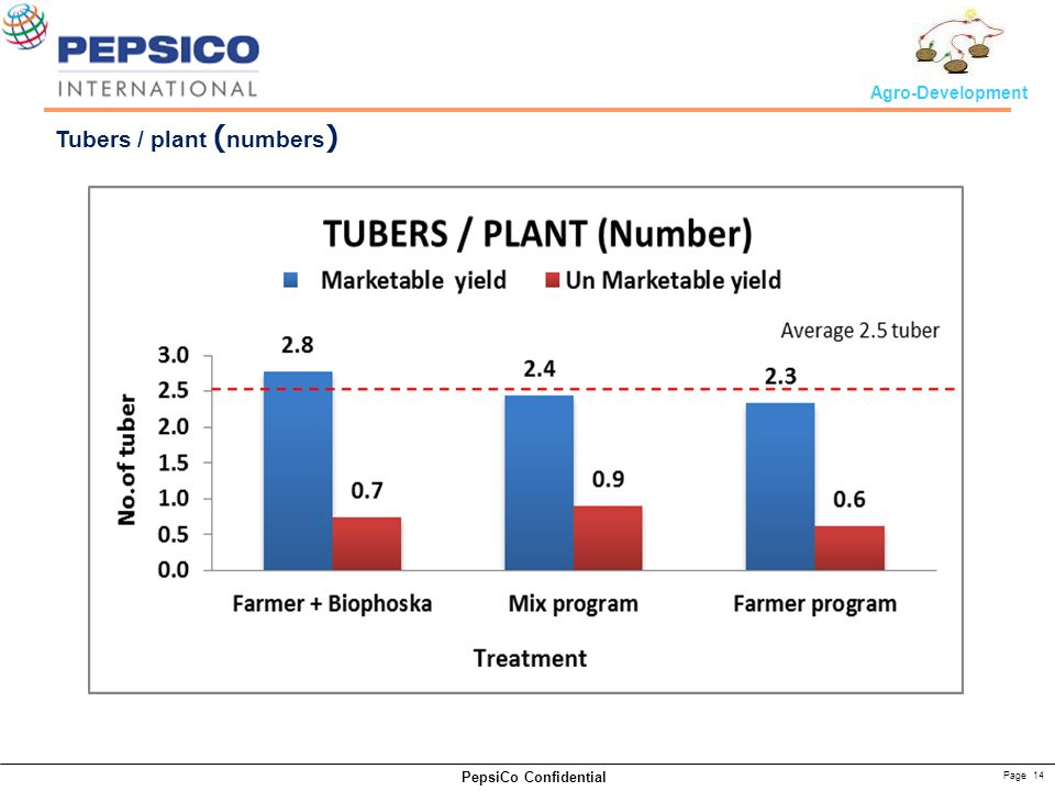 Page 14 PepsiCo Confidential Agro-Development Tubers / plant ( numbers )
