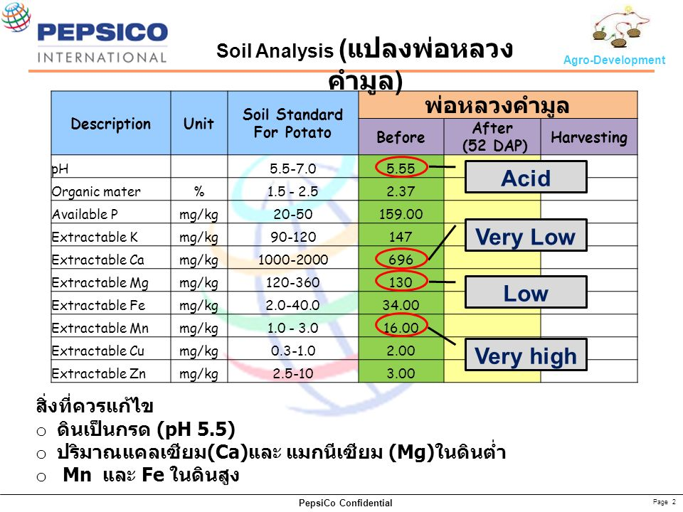 Page 2 PepsiCo Confidential Agro-Development DescriptionUnit Soil Standard For Potato พ่อหลวงคำมูล Before After (52 DAP) Harvesting pH 5.5-7.05.55 Org