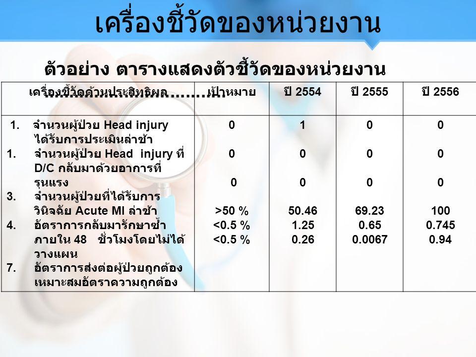 เครื่องชี้วัดของหน่วยงาน เครื่องชี้วัดด้านประสิทธิผลเป้าหมายปี 2554 ปี 2555 ปี 2556 1.