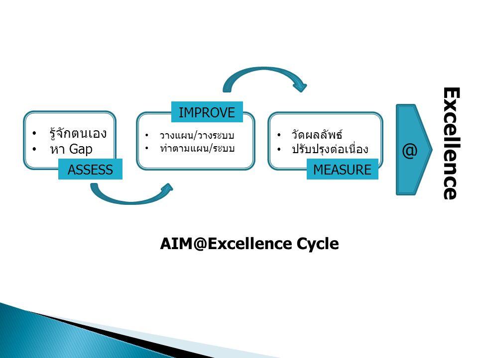 รู้จักตนเอง หา Gap วางแผน/วางระบบ ทำตามแผน/ระบบ วัดผลลัพธ์ ปรับปรุงต่อเนื่อง ASSESS IMPROVE MEASURE @ Excellence AIM@Excellence Cycle