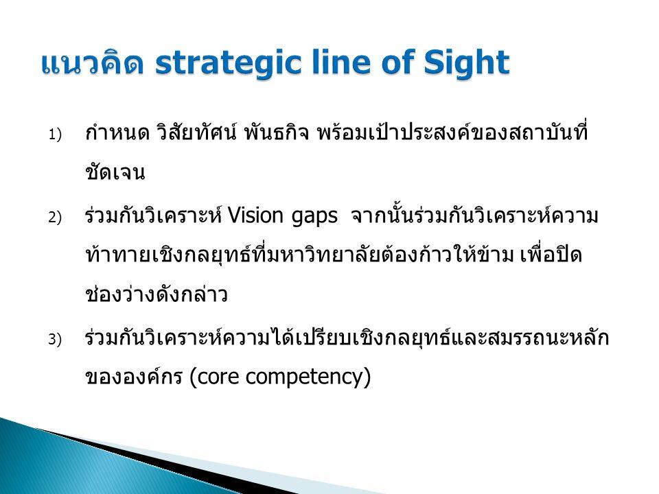1) กำหนด วิสัยทัศน์ พันธกิจ พร้อมเป้าประสงค์ของสถาบันที่ ชัดเจน 2) ร่วมกันวิเคราะห์ Vision gaps จากนั้นร่วมกันวิเคราะห์ความ ท้าทายเชิงกลยุทธ์ที่มหาวิท