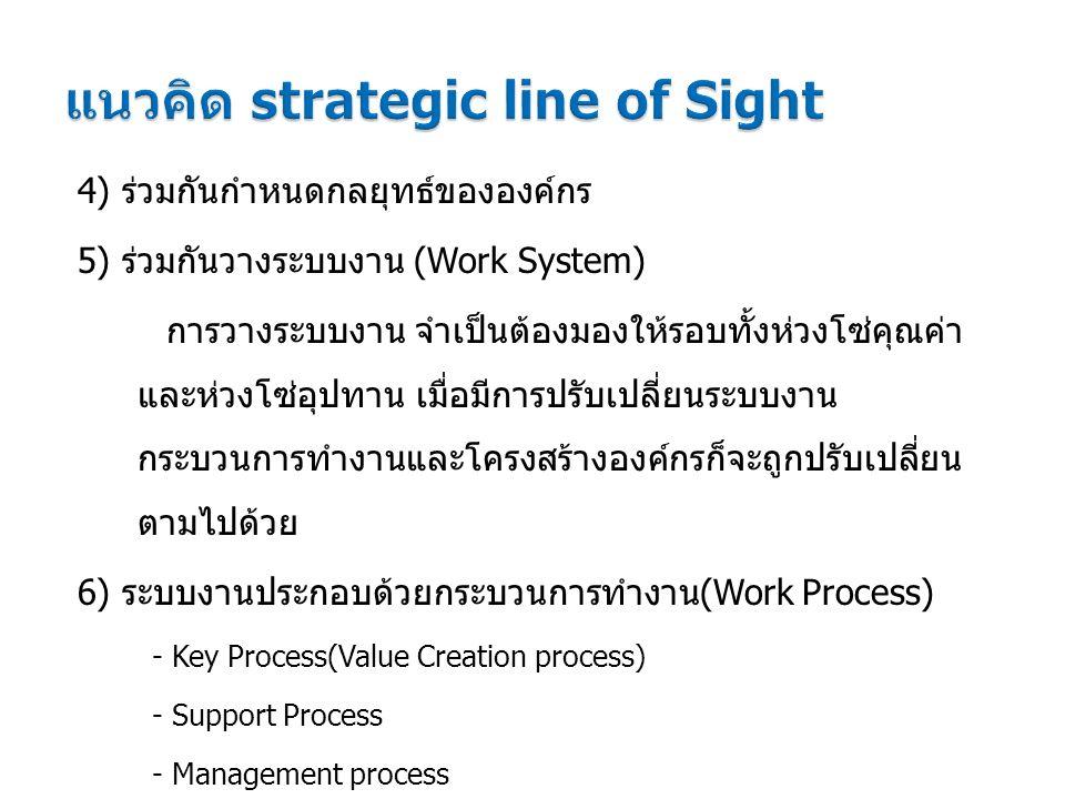 4) ร่วมกันกำหนดกลยุทธ์ขององค์กร 5) ร่วมกันวางระบบงาน (Work System) การวางระบบงาน จำเป็นต้องมองให้รอบทั้งห่วงโซ่คุณค่า และห่วงโซ่อุปทาน เมื่อมีการปรับเปลี่ยนระบบงาน กระบวนการทำงานและโครงสร้างองค์กรก็จะถูกปรับเปลี่ยน ตามไปด้วย 6) ระบบงานประกอบด้วยกระบวนการทำงาน(Work Process) - Key Process(Value Creation process) - Support Process - Management process