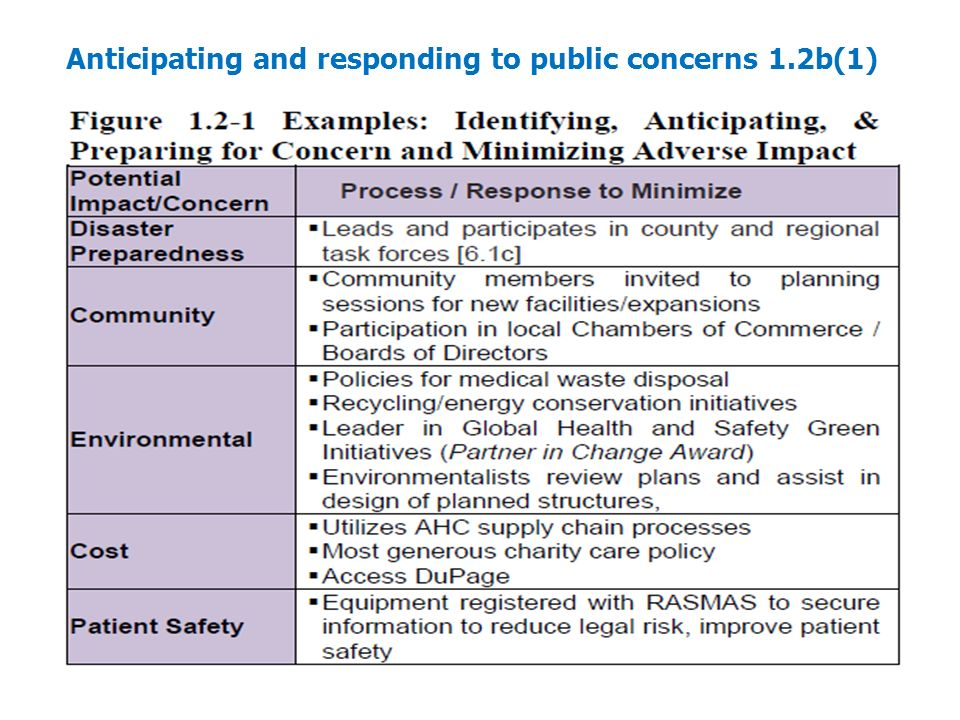 Anticipating and responding to public concerns 1.2b(1)