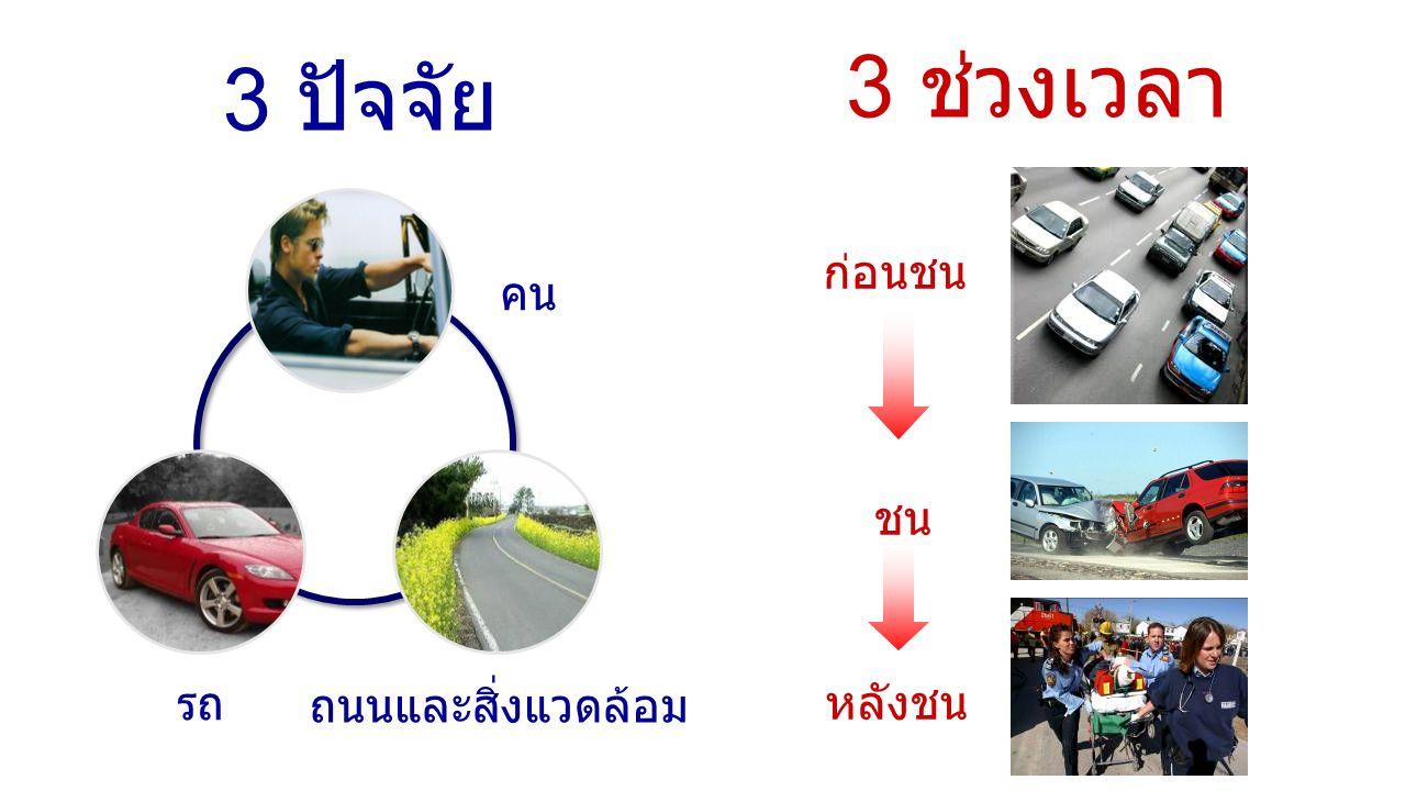 คน รถ ถนนและสิ่งแวดล้อม ก่อนชน ชน หลังชน 3 ปัจจัย 3 ช่วงเวลา